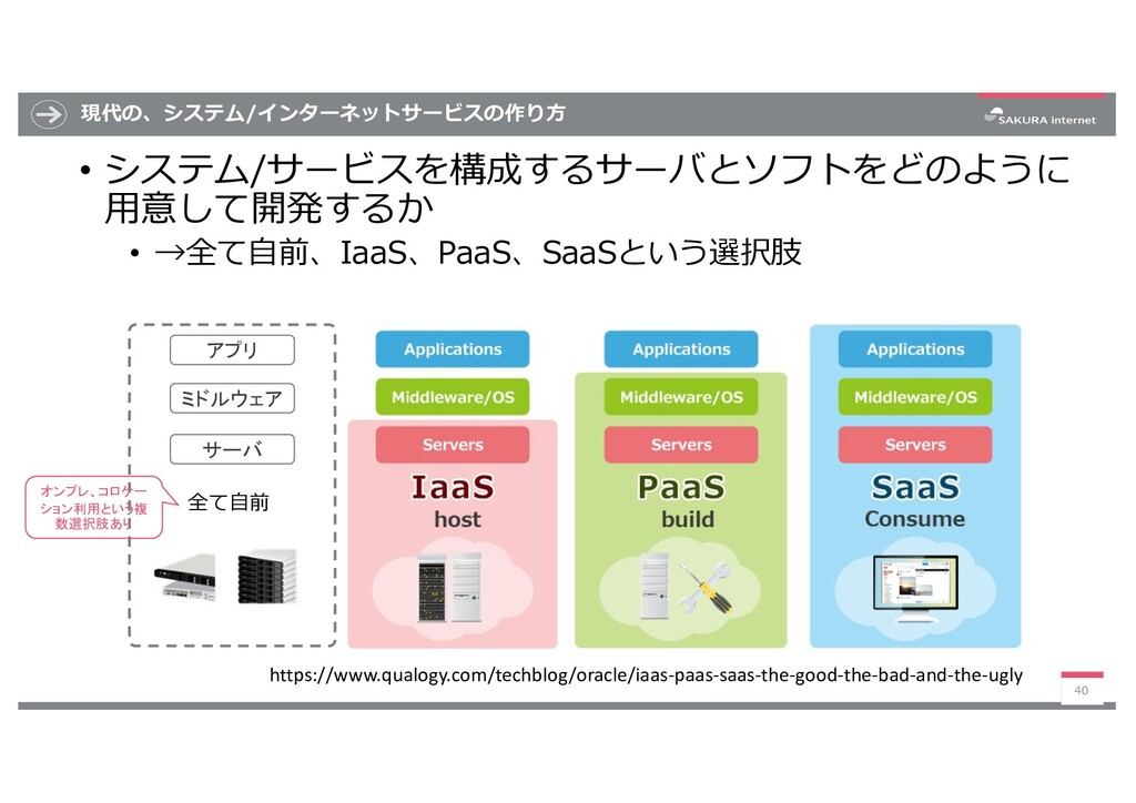 現代の、システム/インターネットサービスの作り⽅ • システム/サービスを構成するサーバとソフ...