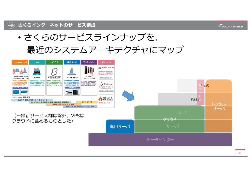 さくらインターネットのサービス構成 • さくらのサービスラインナップを、 最近のシステムアーキ...