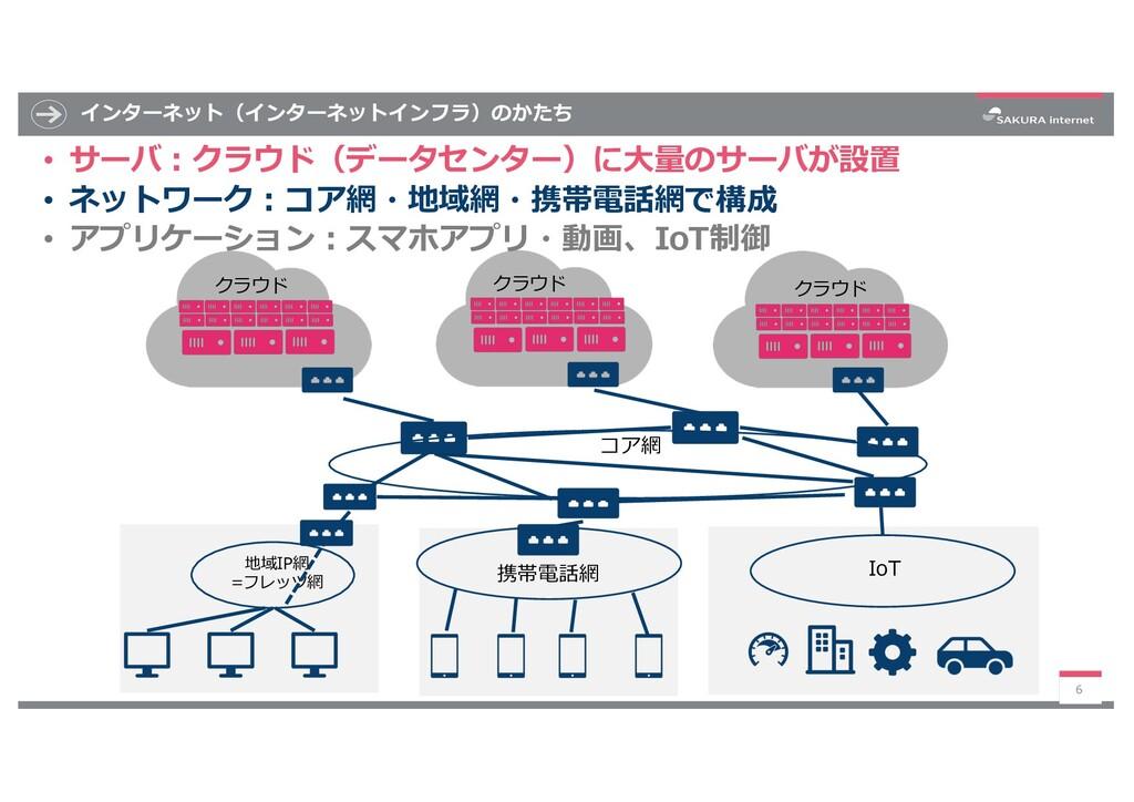 インターネット(インターネットインフラ)のかたち 6 地域IP網 =フレッツ網 コア網 携帯電...