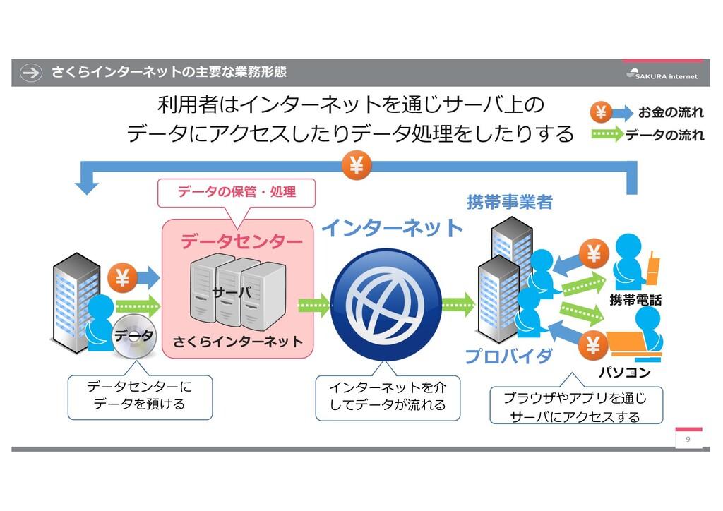 さくらインターネットの主要な業務形態 9 9 データセンター 携帯電話 パソコン プロバイダ ...
