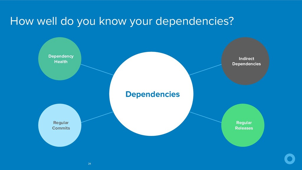 How well do you know your dependencies? 24 Depe...