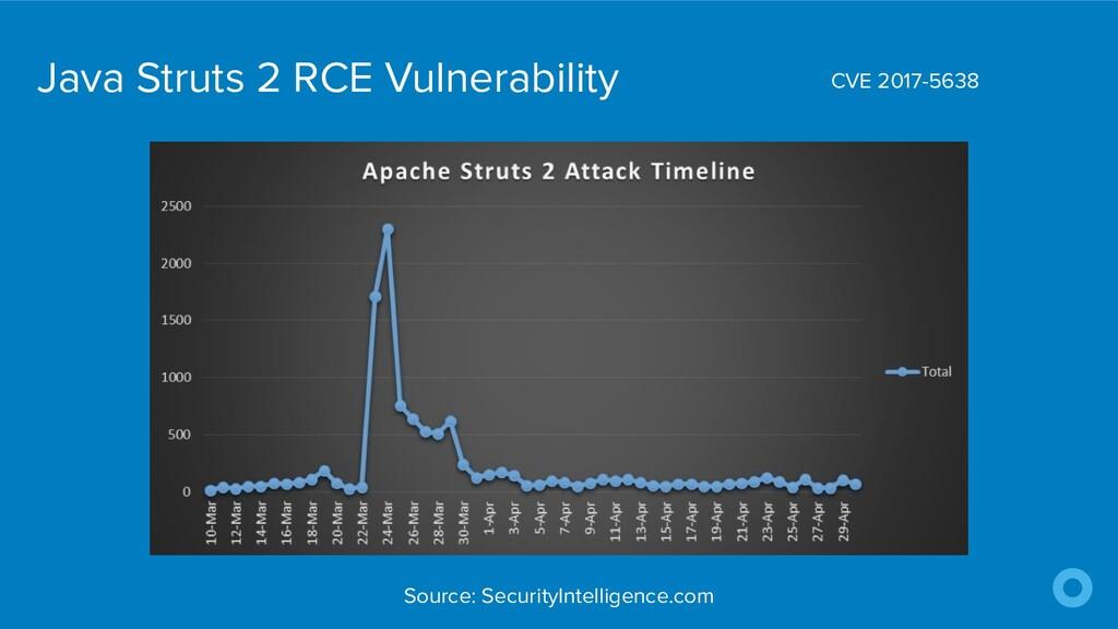 Java Struts 2 RCE Vulnerability CVE 2017-5638 S...