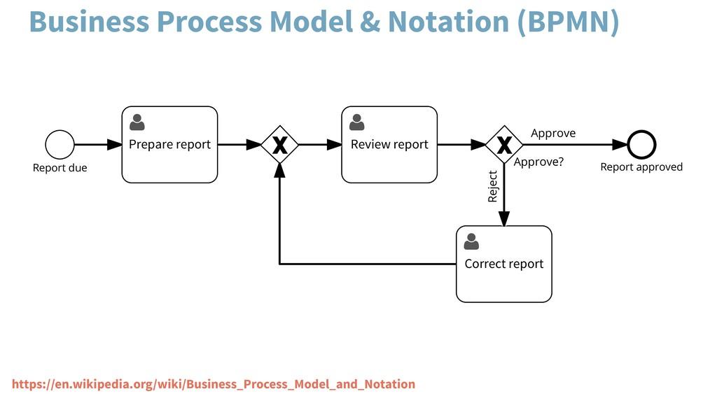 Report due  Prepare report  Review report App...