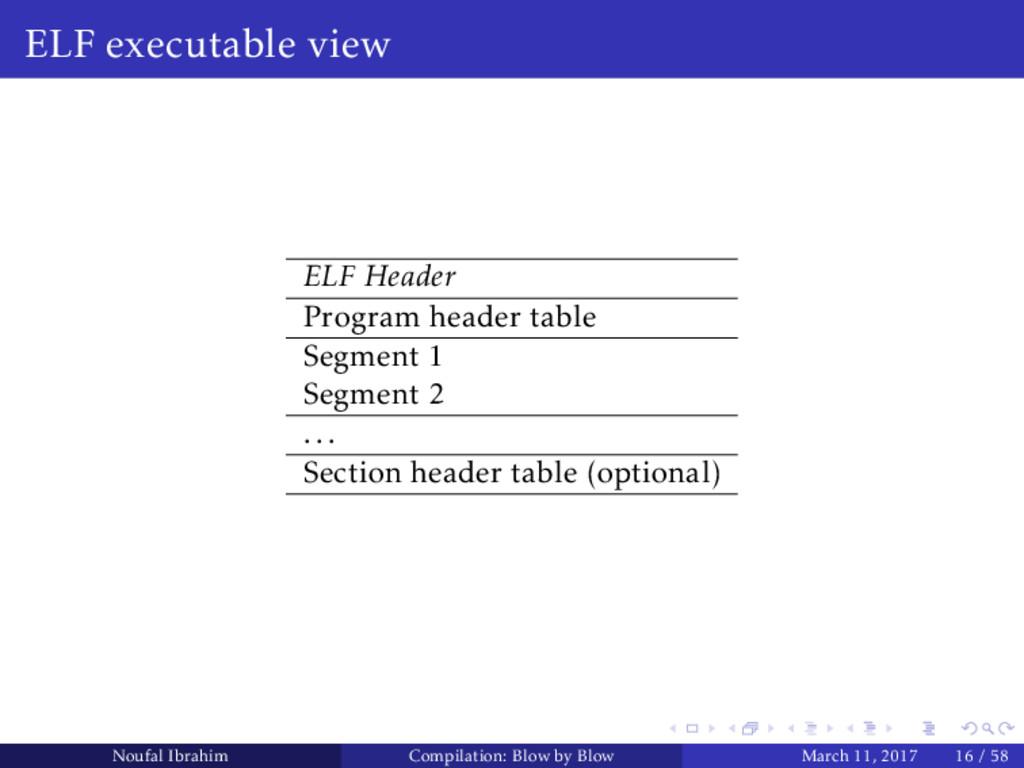 ELF executable view ELF Header Program header t...