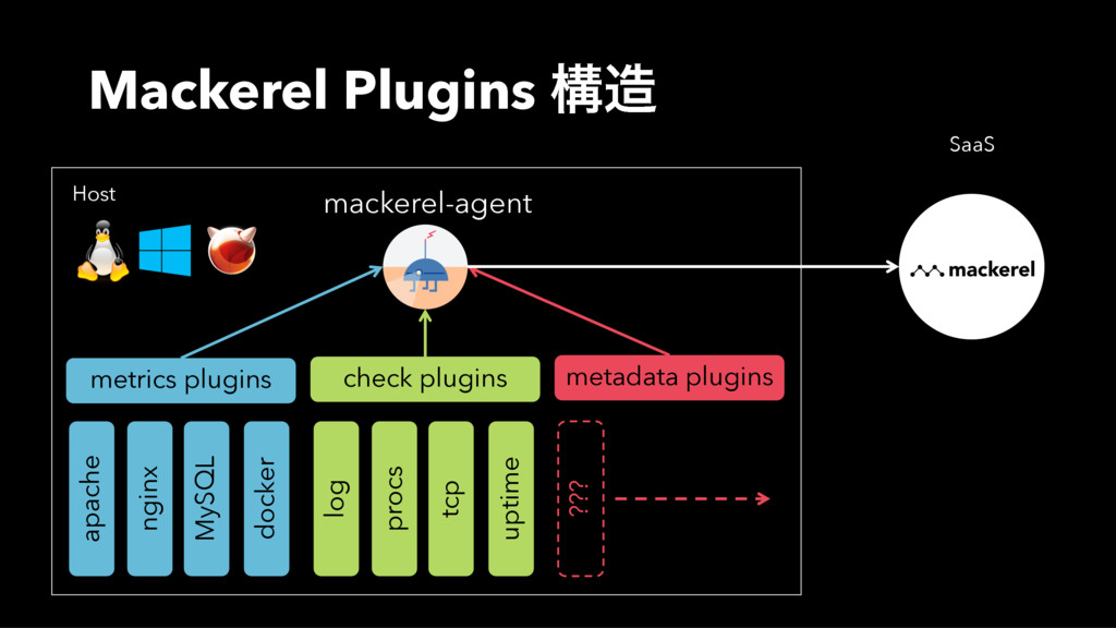Mackerel Plugins ߏ mackerel-agent metrics plug...