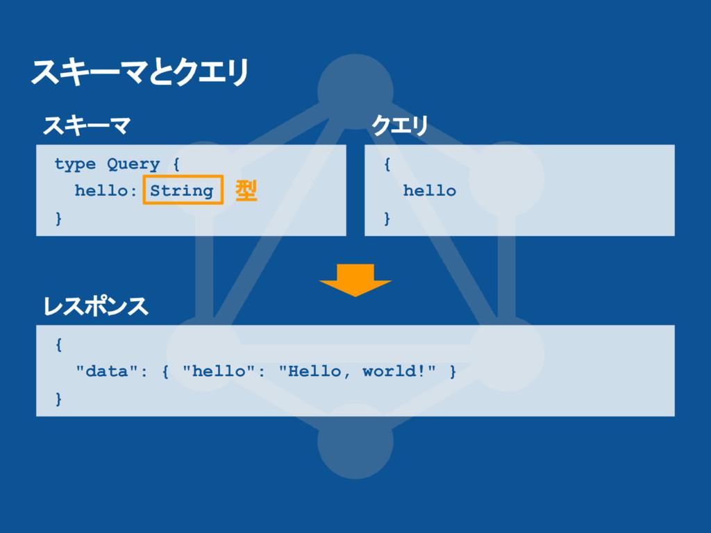 スキーマとクエリ type Query { hello: String } { hello }...