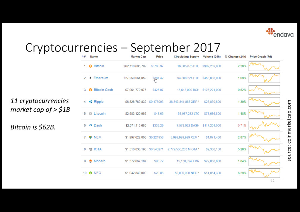 Cryptocurrencies – September 2017 11 cryptocurr...