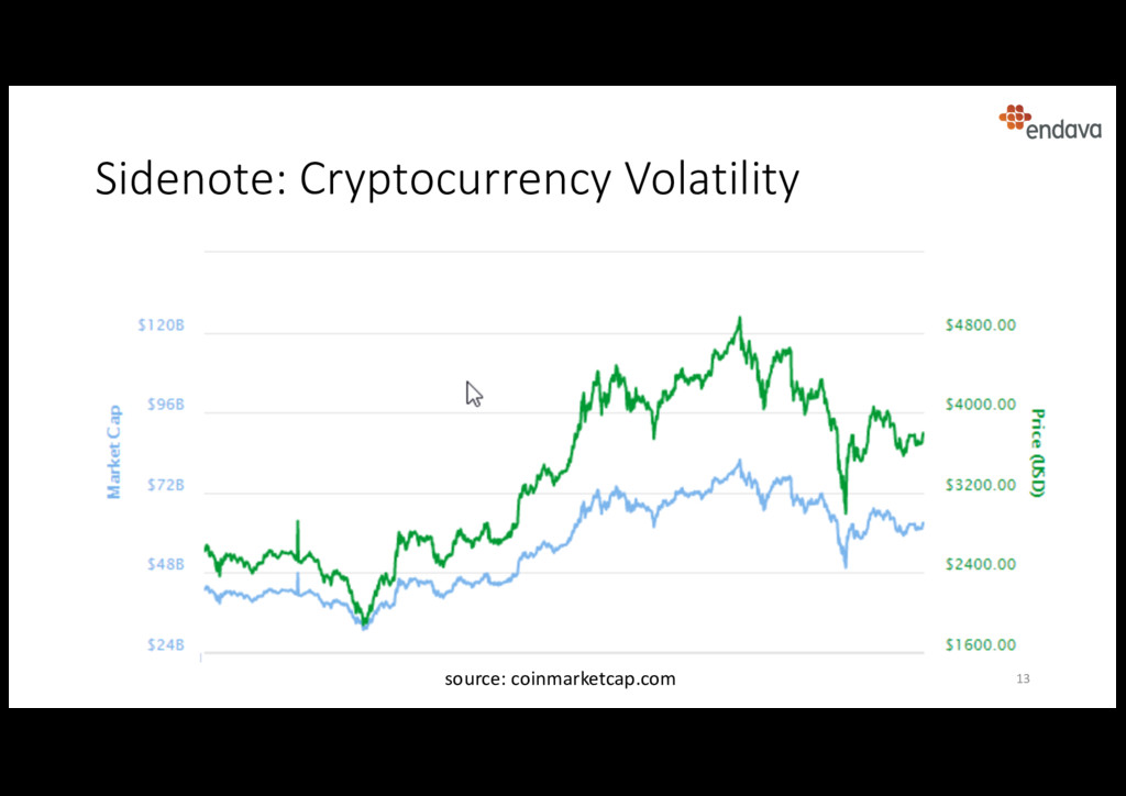Sidenote: Cryptocurrency Volatility 13 source: ...