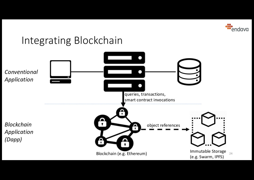 Integrating Blockchain Blockchain Application (...