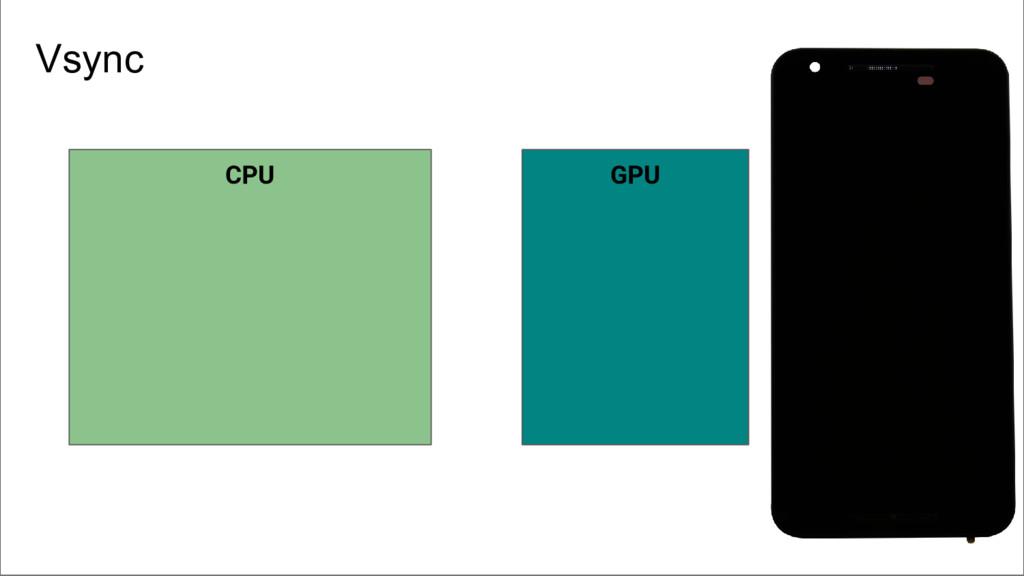CPU GPU Vsync