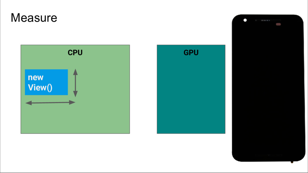 CPU new View() GPU Measure