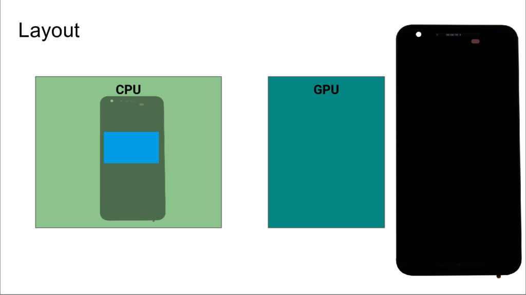 CPU GPU Layout