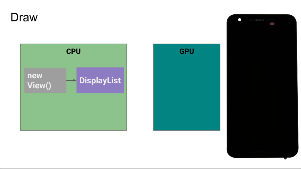 CPU GPU new View() DisplayList Draw