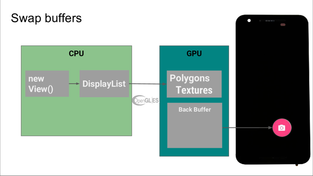 CPU new View() GPU Polygons Textures DisplayLis...