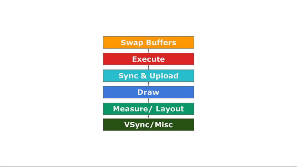 Measure/ Layout Draw Sync & Upload Execute Swap...