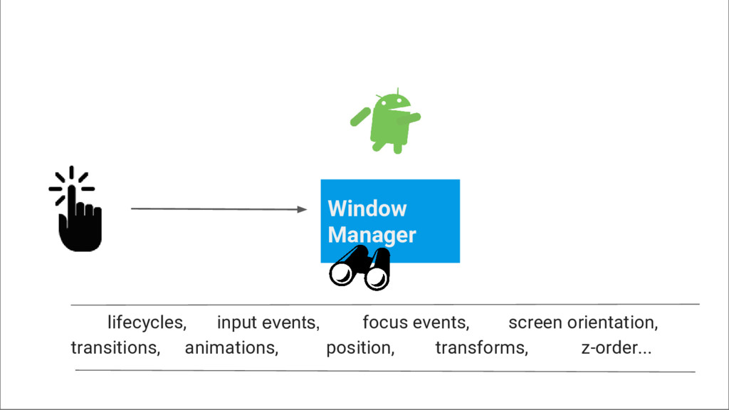 Window Manager lifecycles, input events, focus ...