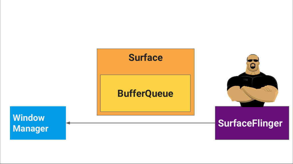 Window Manager SurfaceFlinger Surface BufferQue...