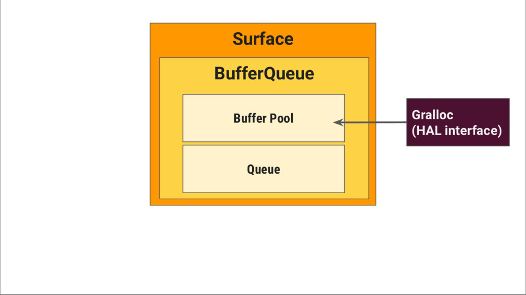 Surface BufferQueue Buffer Pool Queue Gralloc (...