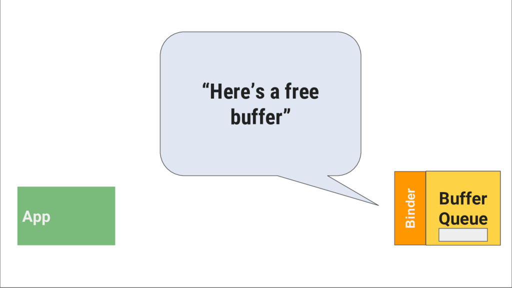 "App Binder Buffer Queue ""Here's a free buffer"""