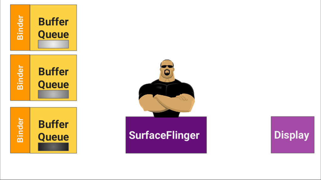 Binder Buffer Queue SurfaceFlinger Display Bind...