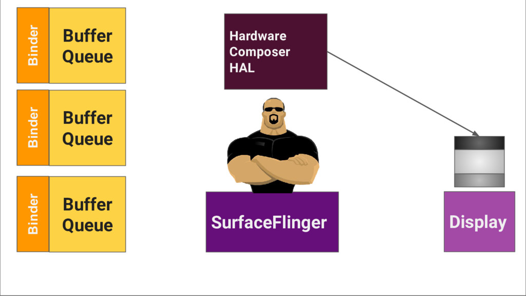 SurfaceFlinger Display Hardware Composer HAL Bi...