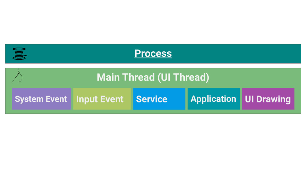 Main Thread (UI Thread) Process System Event In...
