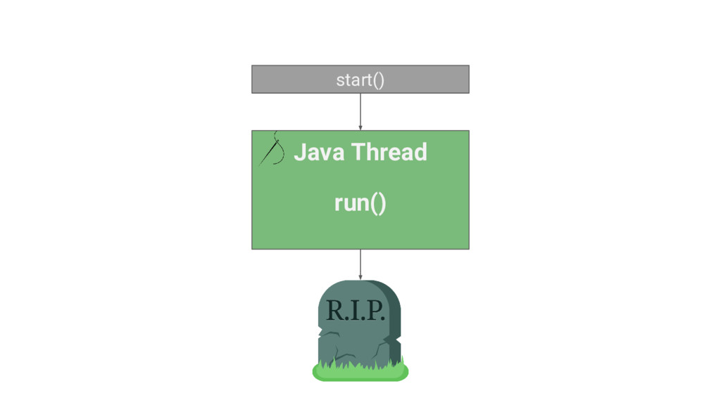 Java Thread run() start()