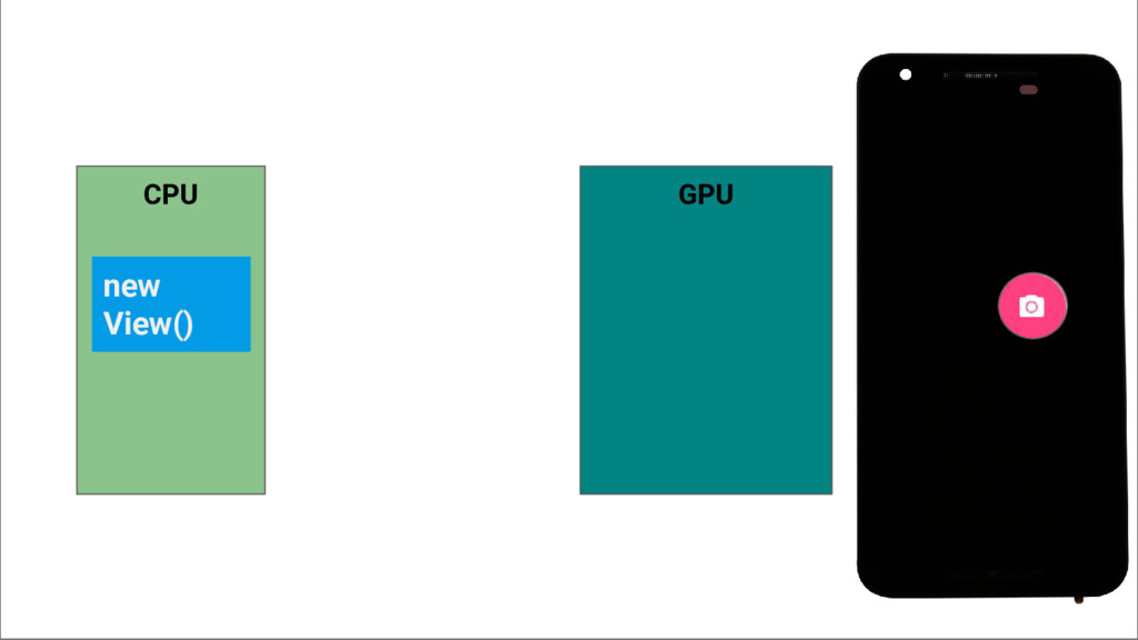 CPU new View() GPU
