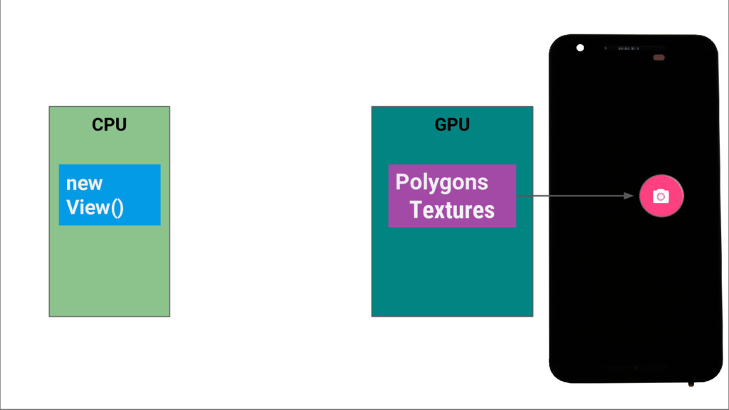 CPU new View() GPU Polygons Textures