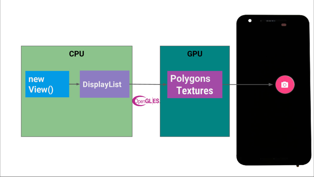 CPU new View() GPU Polygons Textures DisplayList