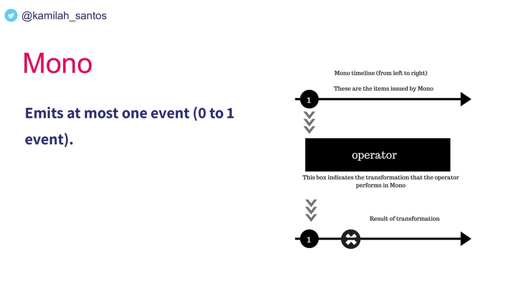 Mono Emits at most one event (0 to 1 event). @k...