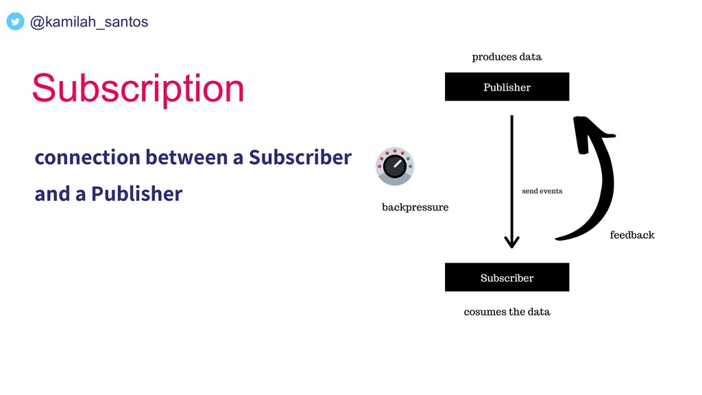 Subscription connection between a Subscriber an...