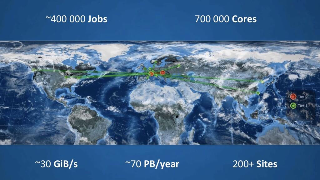 ~70 PB/year 700 000 Cores ~400 000 Jobs ~30 GiB...