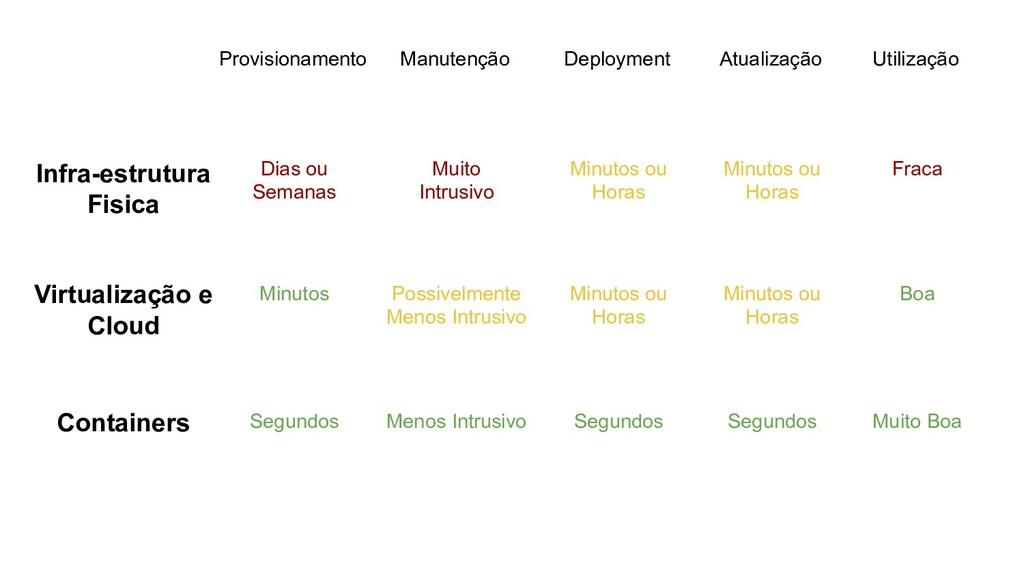 Provisionamento Deployment Atualização Infra-es...