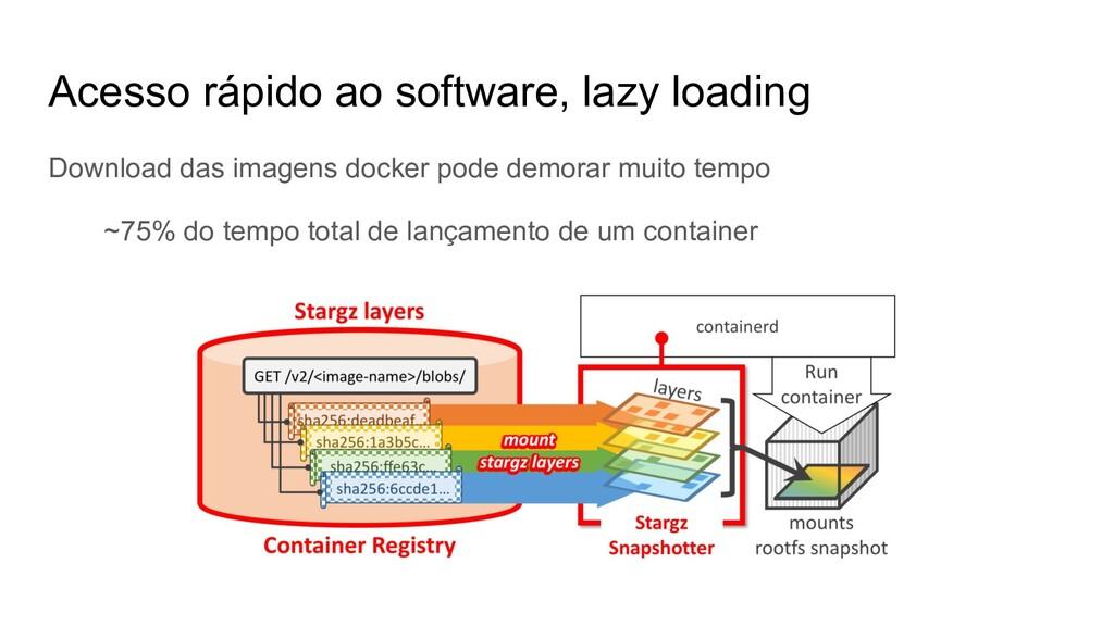 Acesso rápido ao software, lazy loading Downloa...