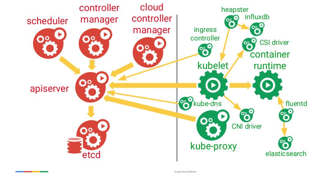Google Cloud Platform kube-proxy kubelet contai...