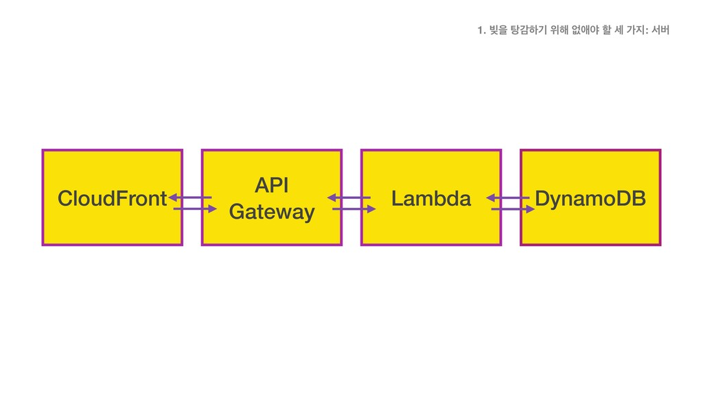 CloudFront API Gateway Lambda DynamoDB CloudFro...