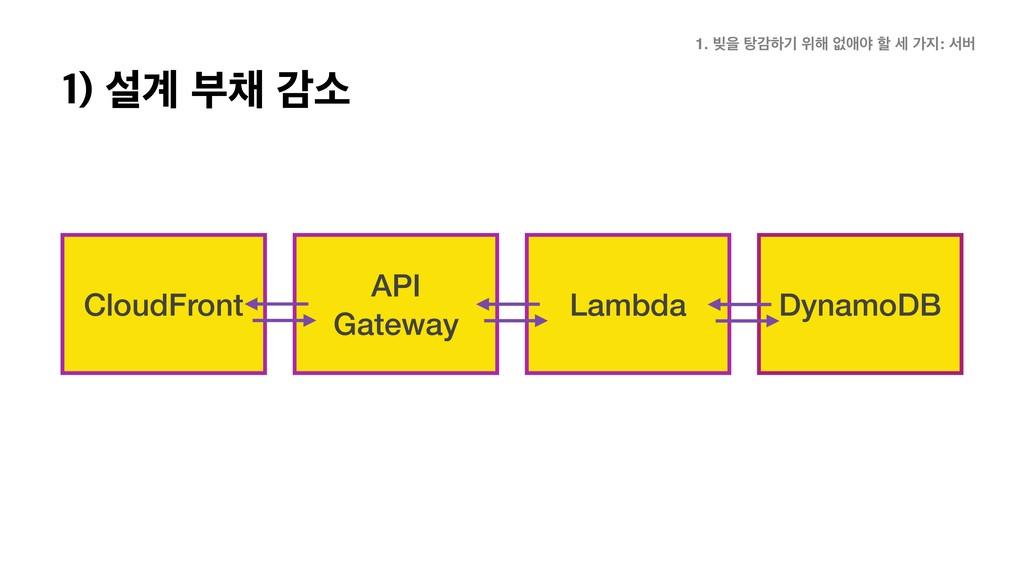 CloudFront API Gateway Lambda DynamoDB 1. ࡃਸ ఔх...