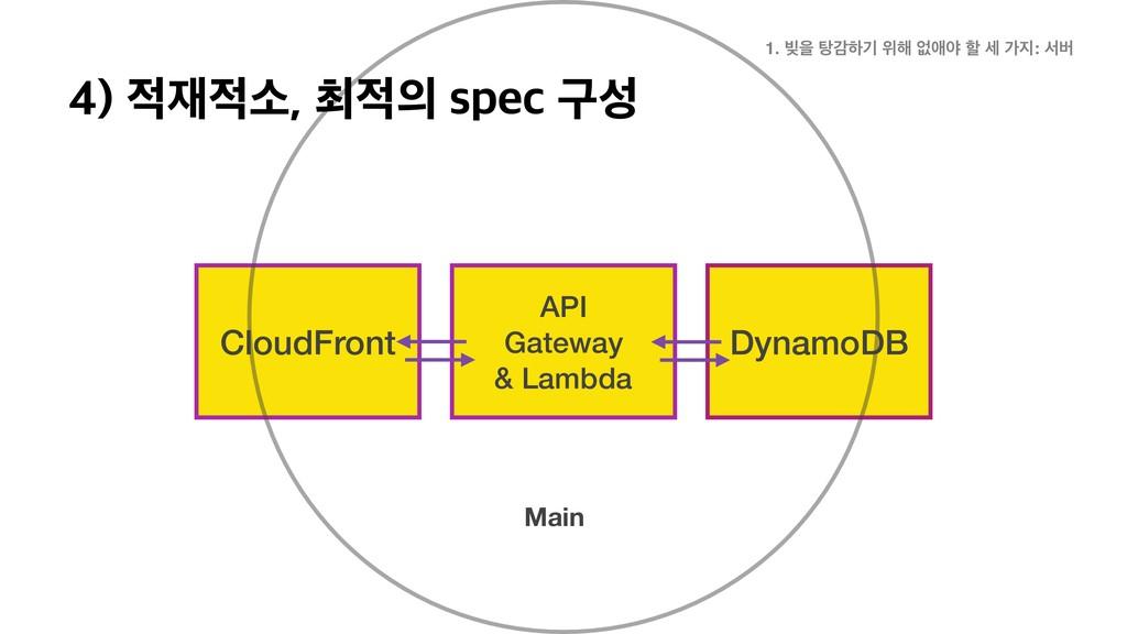 CloudFront API Gateway & Lambda DynamoDB Main 1...
