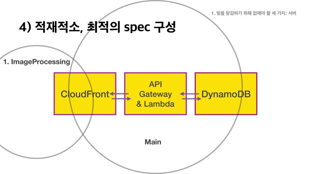 CloudFront API Gateway & Lambda DynamoDB 1. Ima...