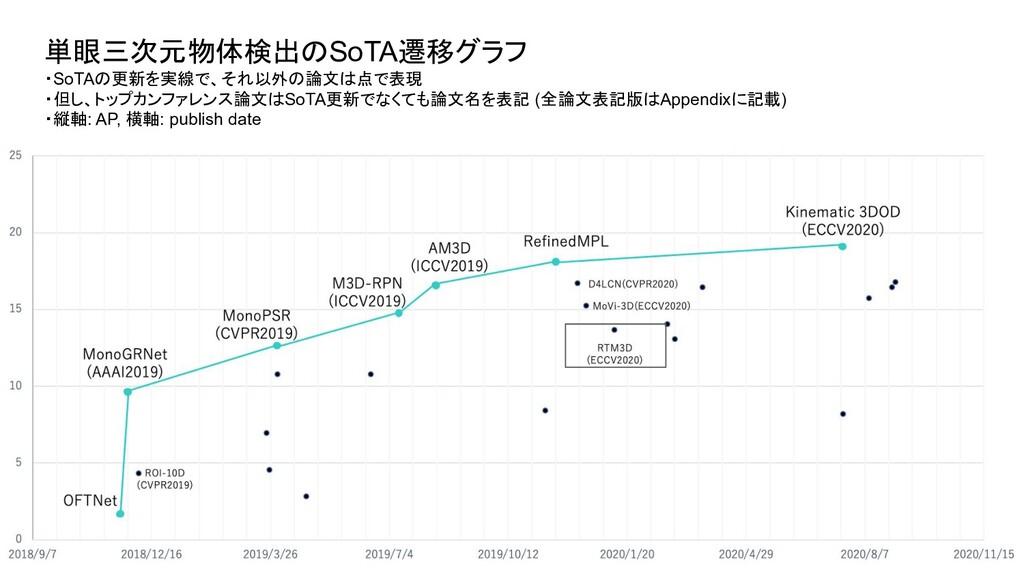 単眼三次元物体検出のSoTA遷移グラフ ・SoTAの更新を実線で、それ以外の論文は点で表現 ・...