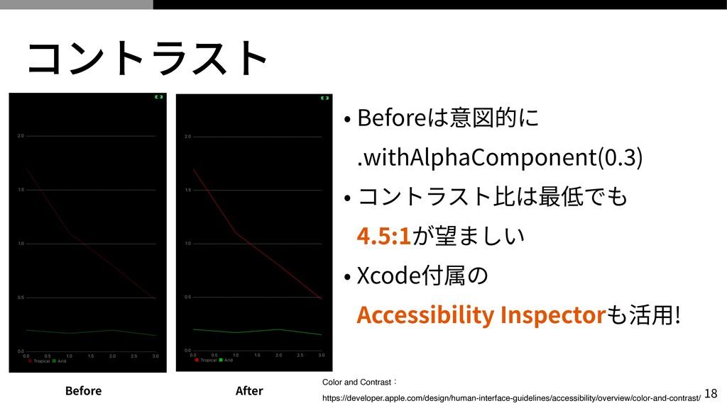 コントラスト • Beforeは意図的に  .withAlphaComponent( 0 ....