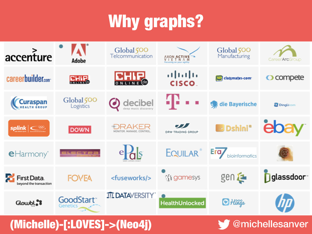 Why graphs? @michellesanver (Michelle)-[:LOVES]...