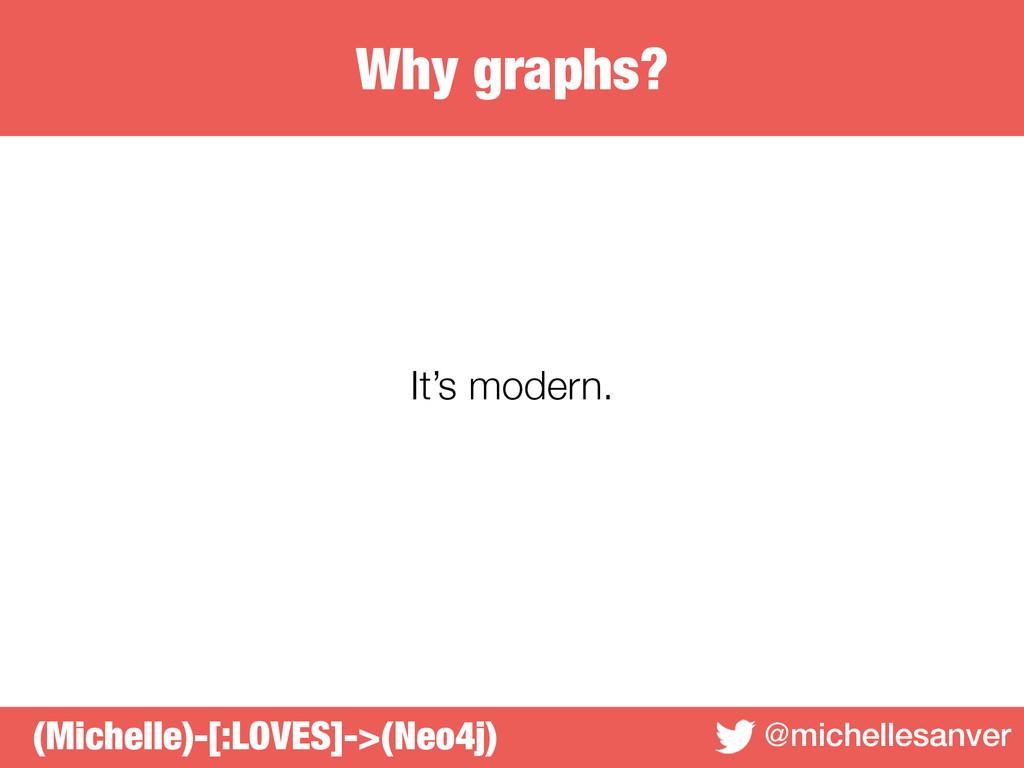 Why graphs? @michellesanver It's modern. (Miche...