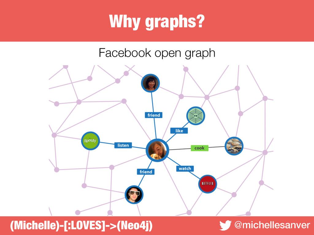 Why graphs? @michellesanver Facebook open graph...