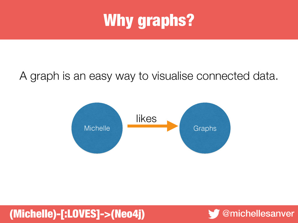 Why graphs? @michellesanver A graph is an easy ...