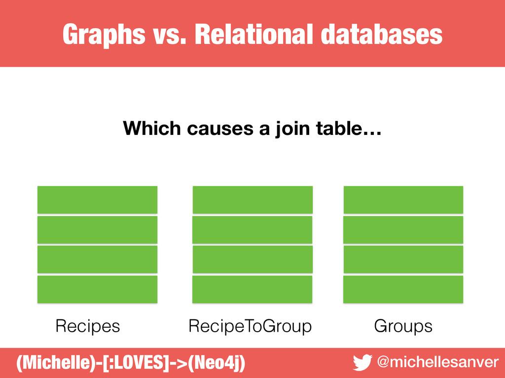Graphs vs. Relational databases @michellesanver...