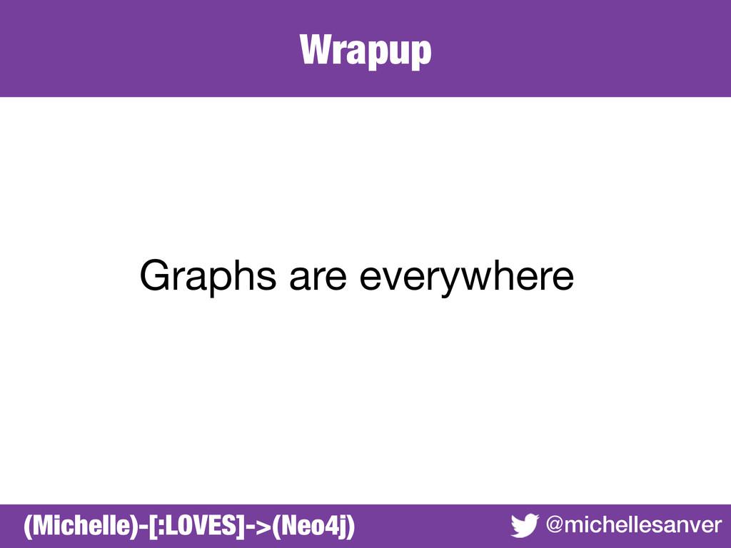 Wrapup @michellesanver Graphs are everywhere (M...