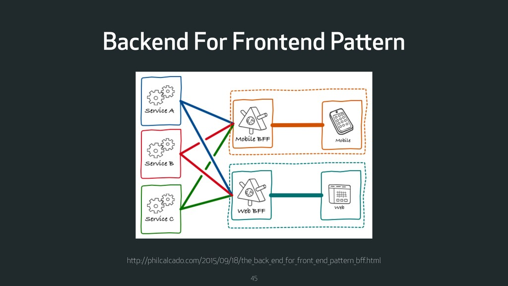 45 Backend For Frontend Pattern http://philcalc...