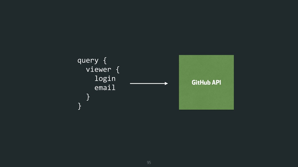 95 query { viewer { login email } } GitHub API